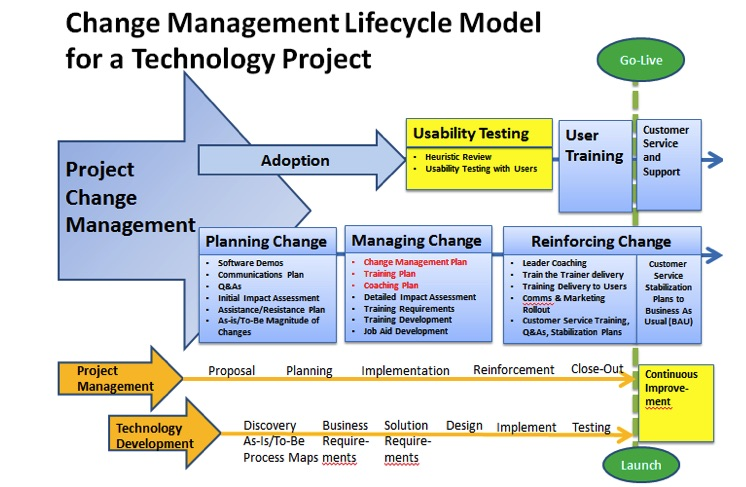 Change Management Process Model  ECocreate Solutions Web