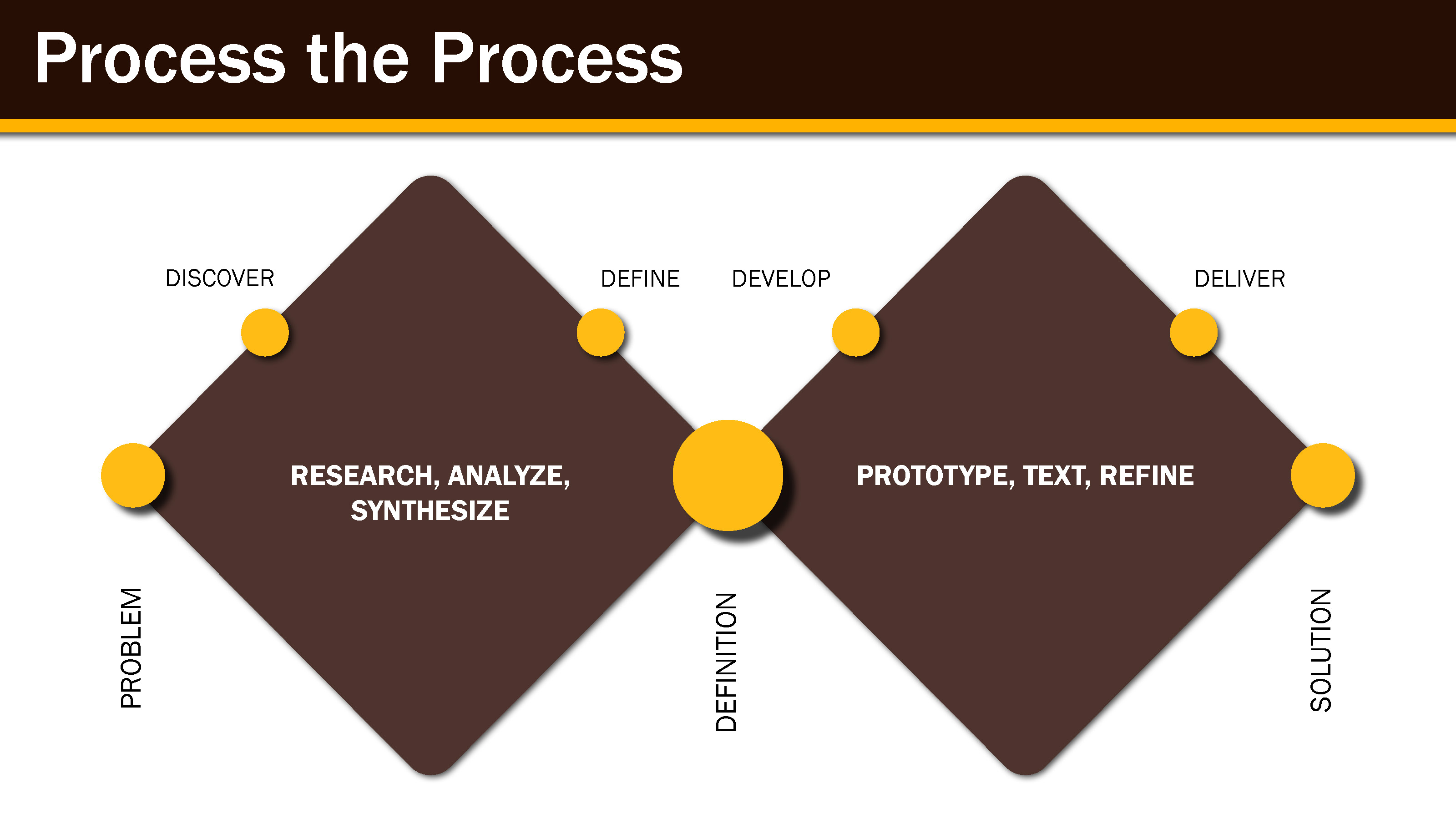 LogistiX Process