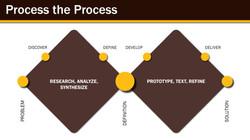 LogistiX Process