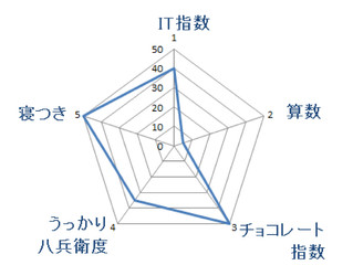 ガイドのグラフ表示2