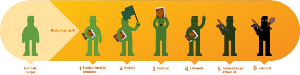 radicalisering.jpg