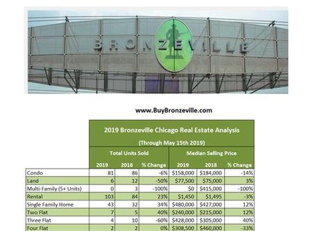 2019 Bronzeville Chicago Real Estate Analysis