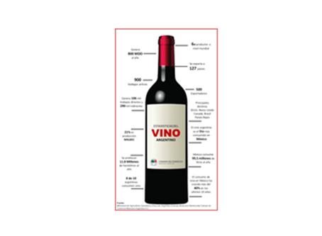 Infografía del Vino Argentino y el Potencial del Mercado Mexicano