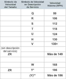 rango de velocidad de las llantas llantas guatemala reencauche guatemala. Black Bedroom Furniture Sets. Home Design Ideas