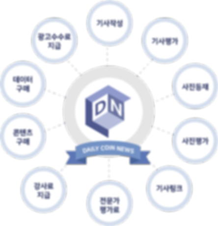 DNcom코인의용도_kr.png
