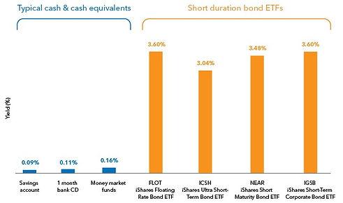 iShares cash vs etf comparison.jpg