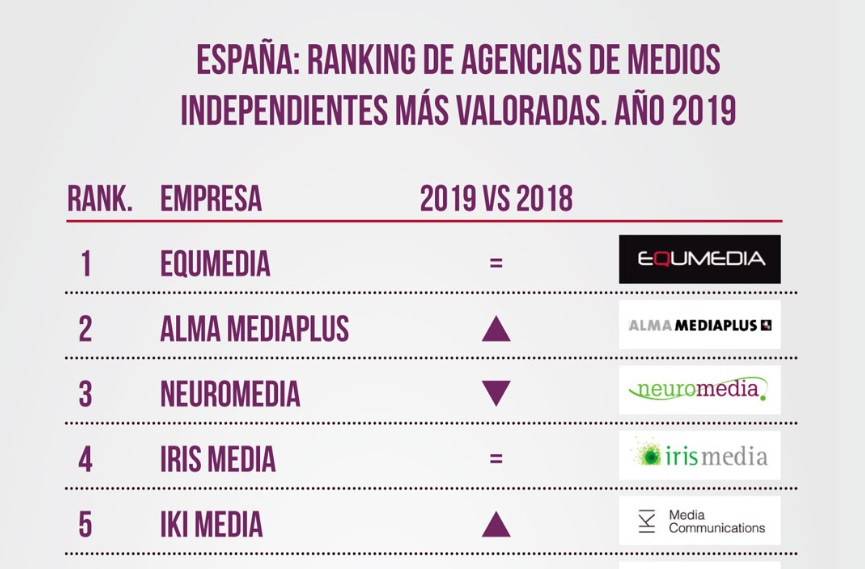 Ranking Agencias Independientes mejo