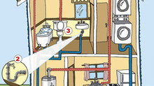 Clogged Bath, Slow drains, Sinks not emptying? Get an annual Clean & Maintenance service before
