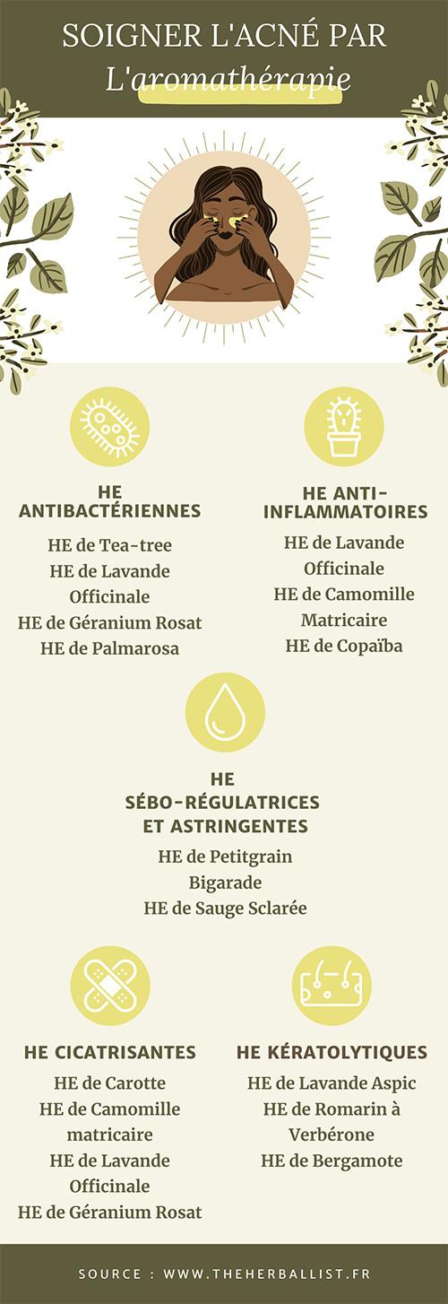 Infographie soigner l'acné naturellement par l'aromathérapie, les huiles essentielles