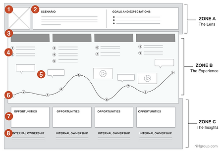 customer Journey map_nielsen.png