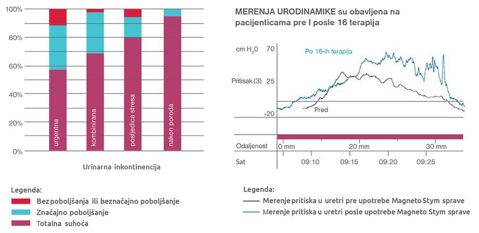 Urinarna inkontinencija Ginekolog dr Dejan Ninčić Poliklinika Eurolab Novi Sad