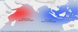 Warm currents on west and cold on east of India mao
