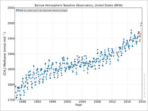 Graph which shows the increase in methane release over years