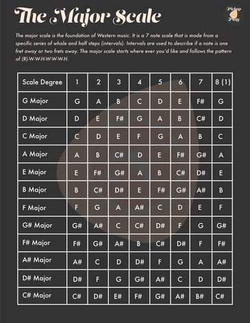 Every Major Scale_Major Scales Explained