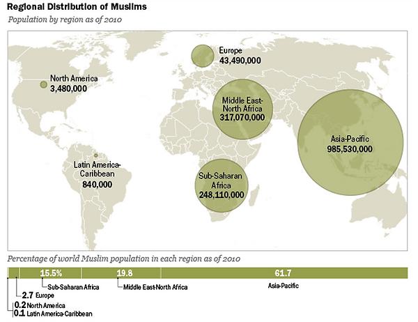 ムスリム人口