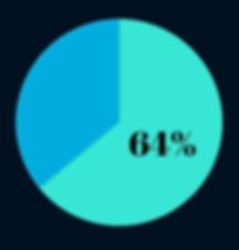 Reg CF Pie Chart