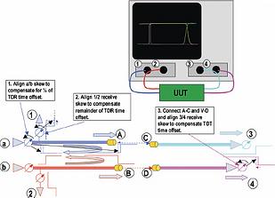 Equalis Instrument Control Module