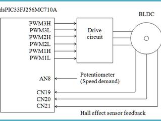 Embedded Coder module