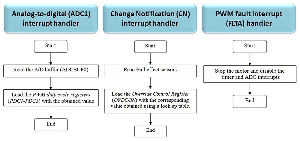 The open-loop BLDC control algorithm