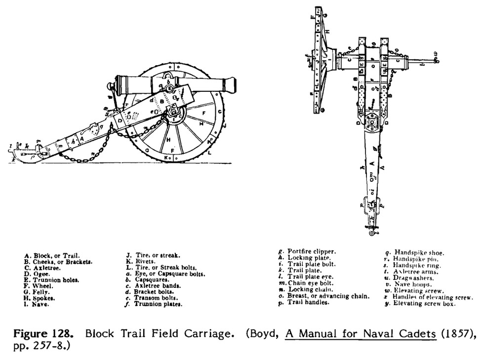 Pages from British Smooth-Bore Artillery