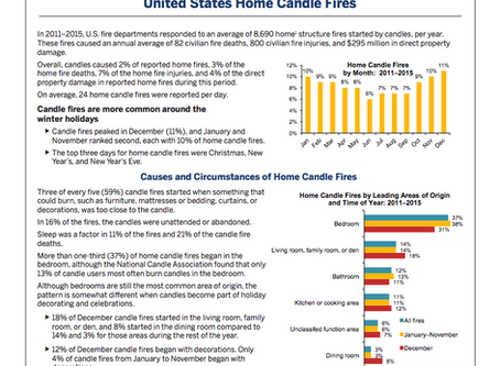 Home Candle Fire Information