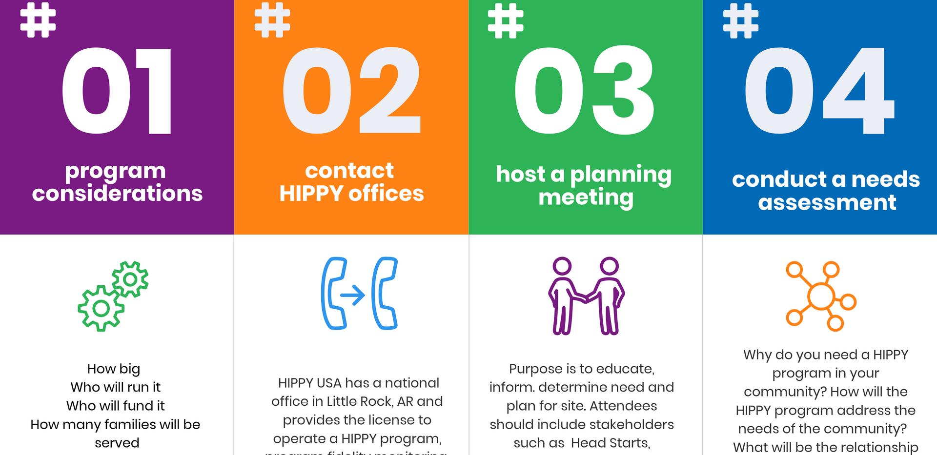How Start a HIPPY Program
