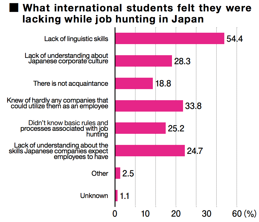 Reasons Why International Students Have a Hard Time Job Hunting in Japan_image03