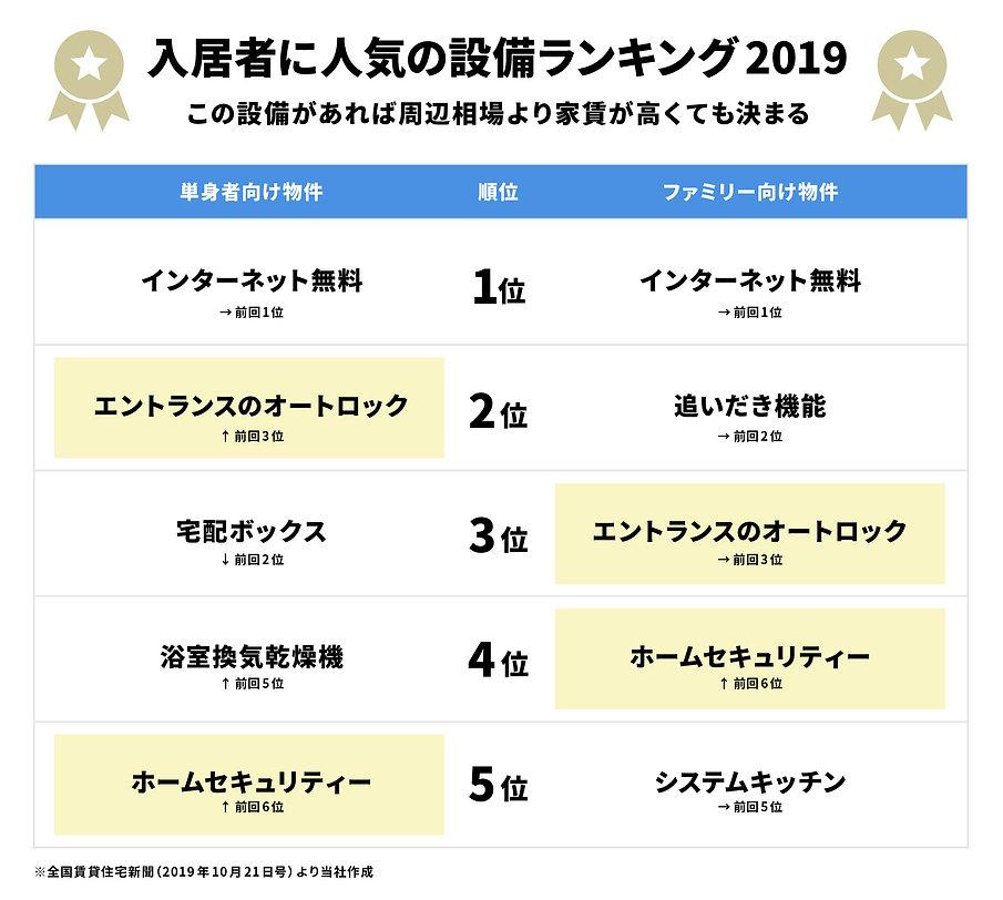 入居者に人気の設備ランキング2019
