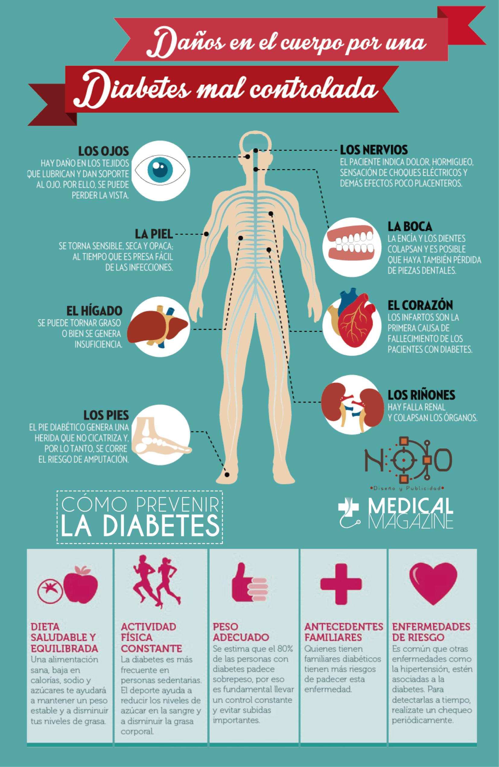 efectos de la diabetes en el corazón