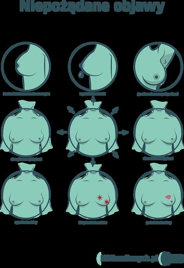 Niepożądane objawy piersi