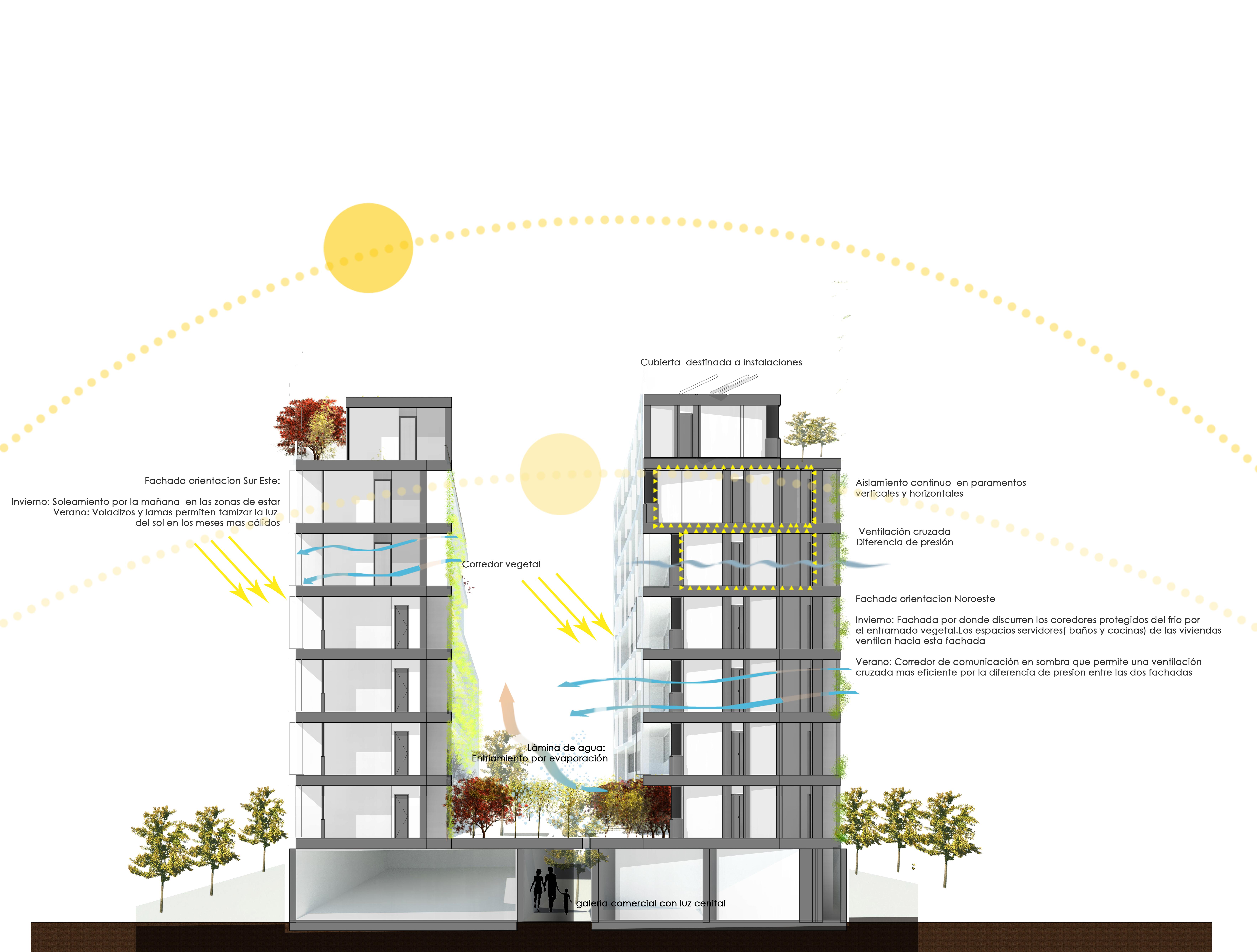 Seccion Bioclimatica