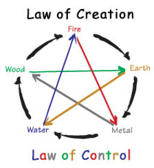 Five element theory - cycle of creation and control, Earth, Metal, Water, Wood, Fire