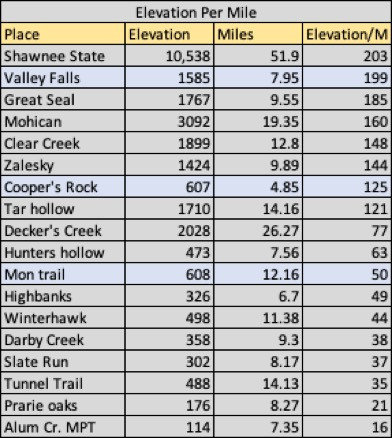 Trail Running - Ohio Versus West Virginia - Elevation per Mile - Shawnee State Wins
