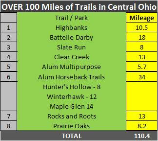110 Miles of Running Trails in Central Ohio