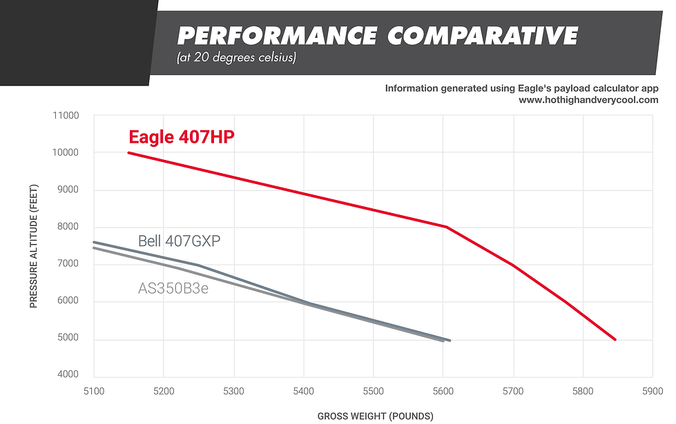 Eagle 407HP performance comparative