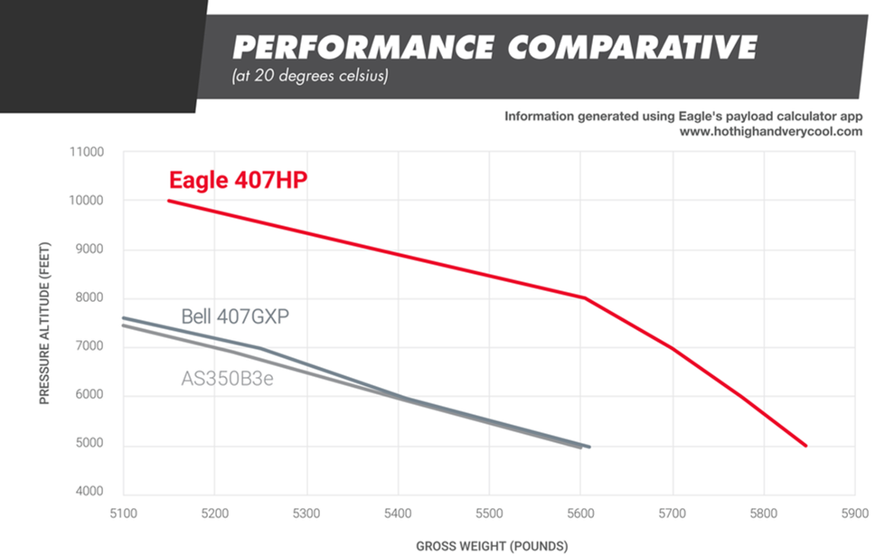 Eagle 407HP Performance Charts
