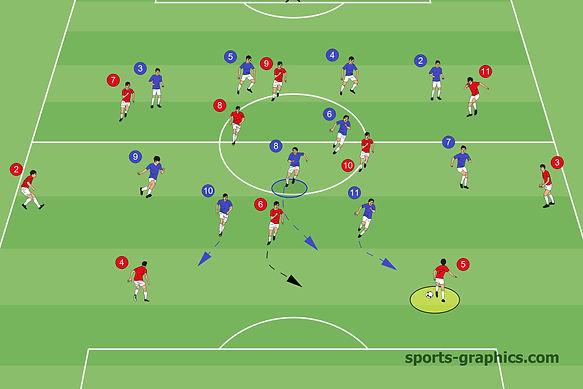 Pressing Resistenz 3er Kette im Fußball