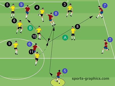 Fußballtaktik Vertikalspiel