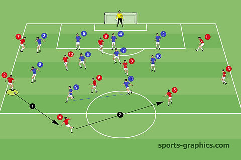 outplaying the opponents strikers
