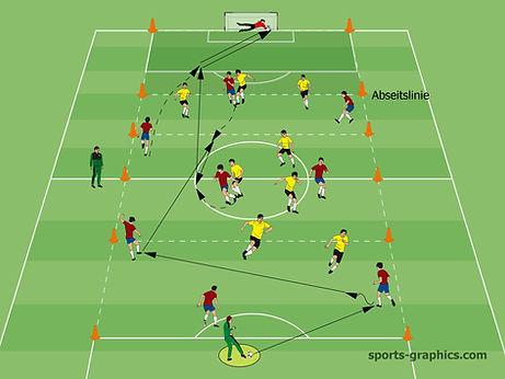 Spielform Fußball Vertikalspiel