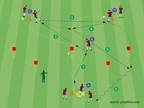 Vertikalspiel Fußball Taktik