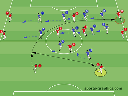 Soccer Tactics Long Ball
