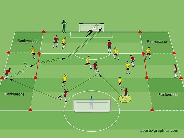 Spielform 1 gegen 1 Fußball