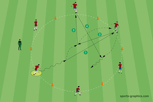 Drill in a Circle soccer