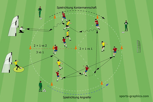 Trainingsform im Kreis Fußball