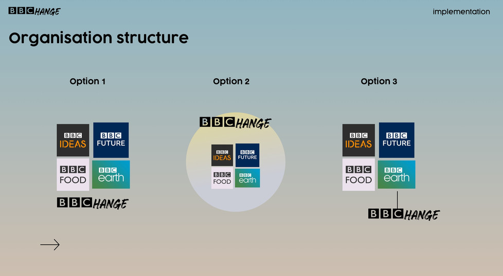 Positioning within BBC