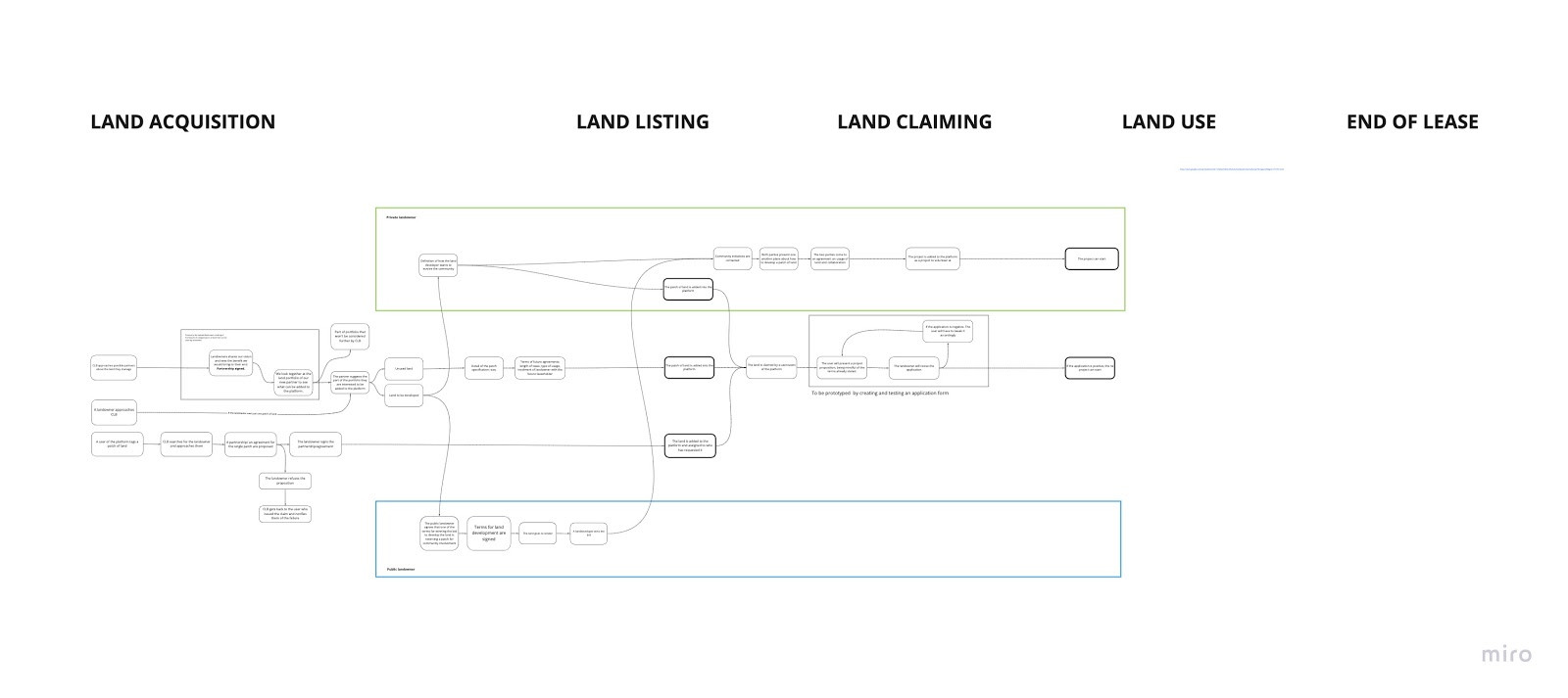 Land listing journey for both public and private land owners