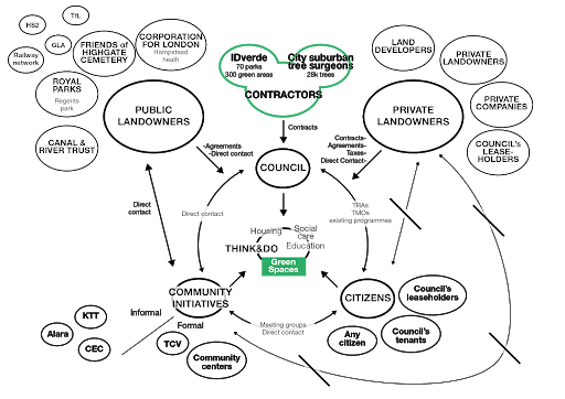 Stakeholder mapping and communication channels