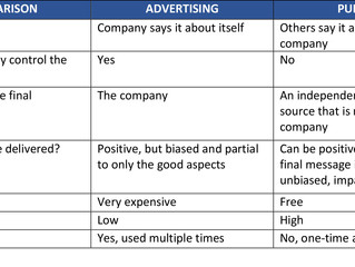 Advertising vs Publicity: Understanding the Difference