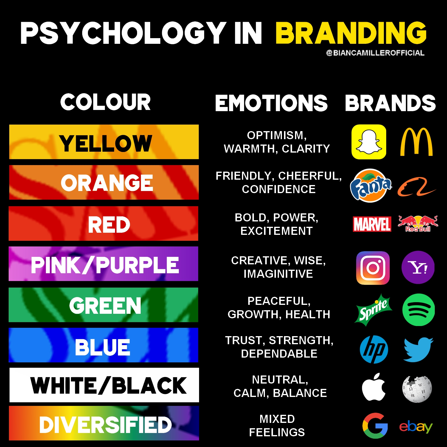 """Psychology In Branding"""